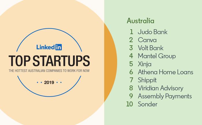 LinkedIn's Top Startups Australia: 1) Judo Bank 2) Canva 3) Volt Bank 4) Mantel Group 5) Xinja 6) Athena Home Loans 7) Shippit 8) Viridian Advisory 9) Assembly Payments 10) Sonder