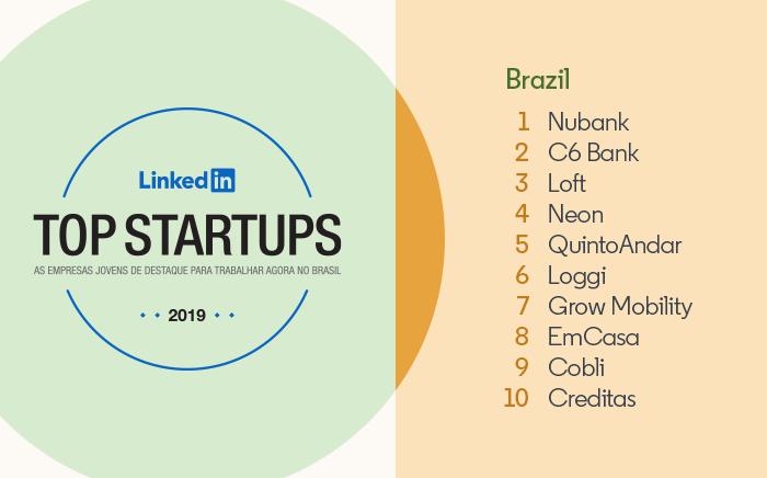 LinkedIn's Top Startups Brazil: 1) Nubank 2) C6 Bank 3) Loft 4) Neon 5) QuintoAndar 6) Loggi 7) Grow Mobility 8) EmCasa 9) Cobli 10) Creditas