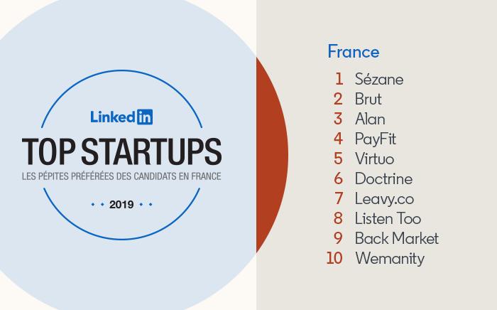 LinkedIn's Top Startups France: 1) Sezane 2) Brut 3) Alan 4) PayFit 5) Virtuo 6) Doctrine 7) Leavy.co 8) Listen Too 9) Back Market 10) Wemanity