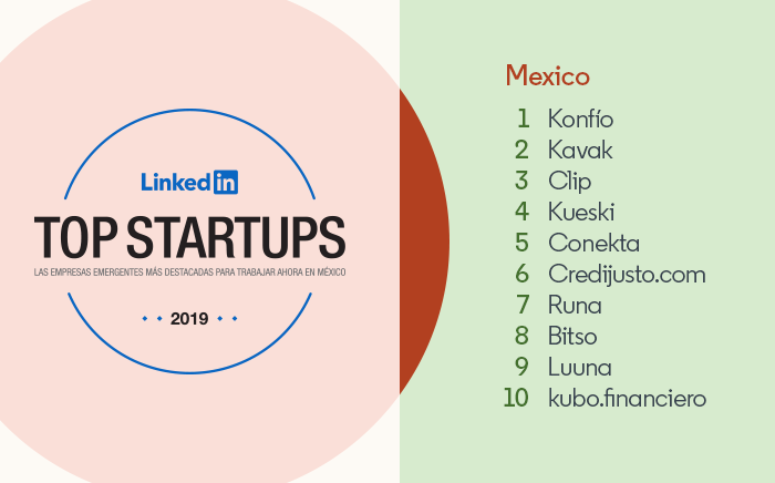 LinkedIn's Top Startups Mexico: 1) Konfio 2) Kavak 3) Clip 4) Kueski 5) Conekta 6) Credijusto.com 7) Runa 8) Bitso 9) Luuna 10) kubo.financiero
