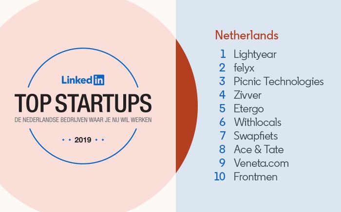 LinkedIn's Top Startups Netherlands: 1) Lightyear 2) felyx 3) Picnic Technologies 4) Zivver 5) Etergo 6) Withlocals 7) Swapfiets 8) Ace & Tate 9) Veneta.com 10) Frontmen