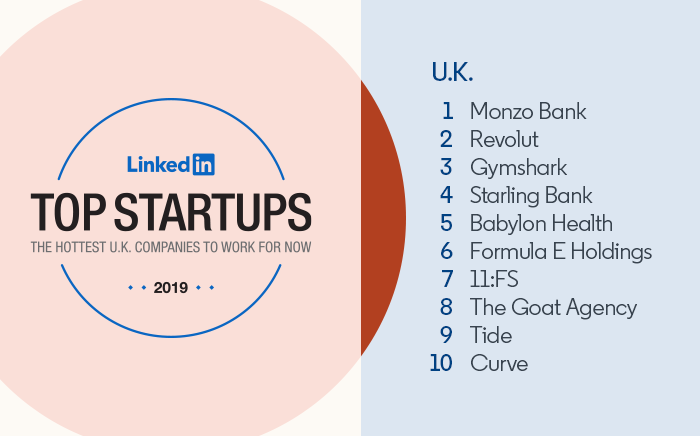 LinkedIn's Top Startups UK: 1) Monzo Bank 2) Revolut 3) Gymshark 4) Starling Bank 5) Babylon Health 6) Forumula E Holdings 7) 11:FS 8) The Goat Agency 9) Tide 10) Curve