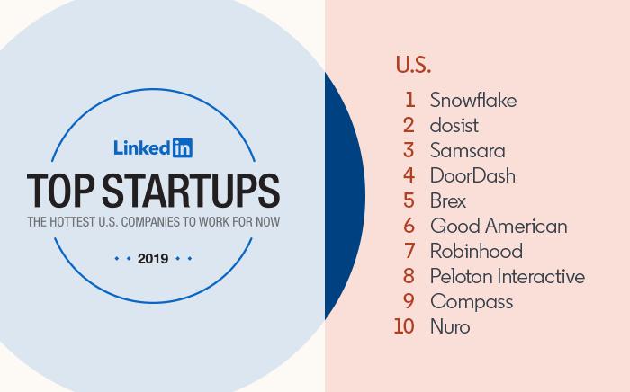 LinkedIn's Top Startups United States: 1) Snowflake 2) dosist 3) Samsara 4) DoorDash 5) Brex 6) Good American 7) Robinhood 8) Peloton Interactive 9) Compass 10) Nuro