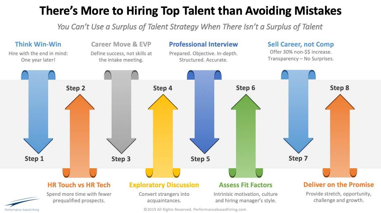 Screenshot of slide/graphic from Lou Adler  Title: There's More to Hiring Top Talent Than Avoiding Mistakes Subtile: You can't use a surplus of talent strategy when there isn't a surplus of talent  Step 1: Think Win-Win. Hire with the end in mind: One year later! Step 2: HR Touch vs HR Tech. Spend more time with fewer prequalified prospects. Step 3: Career Move & EVP. Define success, not skills, at the intake meeting. Step 4: Exploratory Discussion. Convert strangers into acquaintances. Step 5: Professional Interview. Prepared. Objective. In-depth. Structured. Accurate. Step 6: Assess Fit Factors. Intrinsic motivation, culture, and hiring manager's style. Step 7: Sell Career, Not Comp. Offer 30% non-$$ increase. Transparency and no surprises. Step 8: Deliver on the Promise. Provide stretch, opportunity, challenge, and growth.