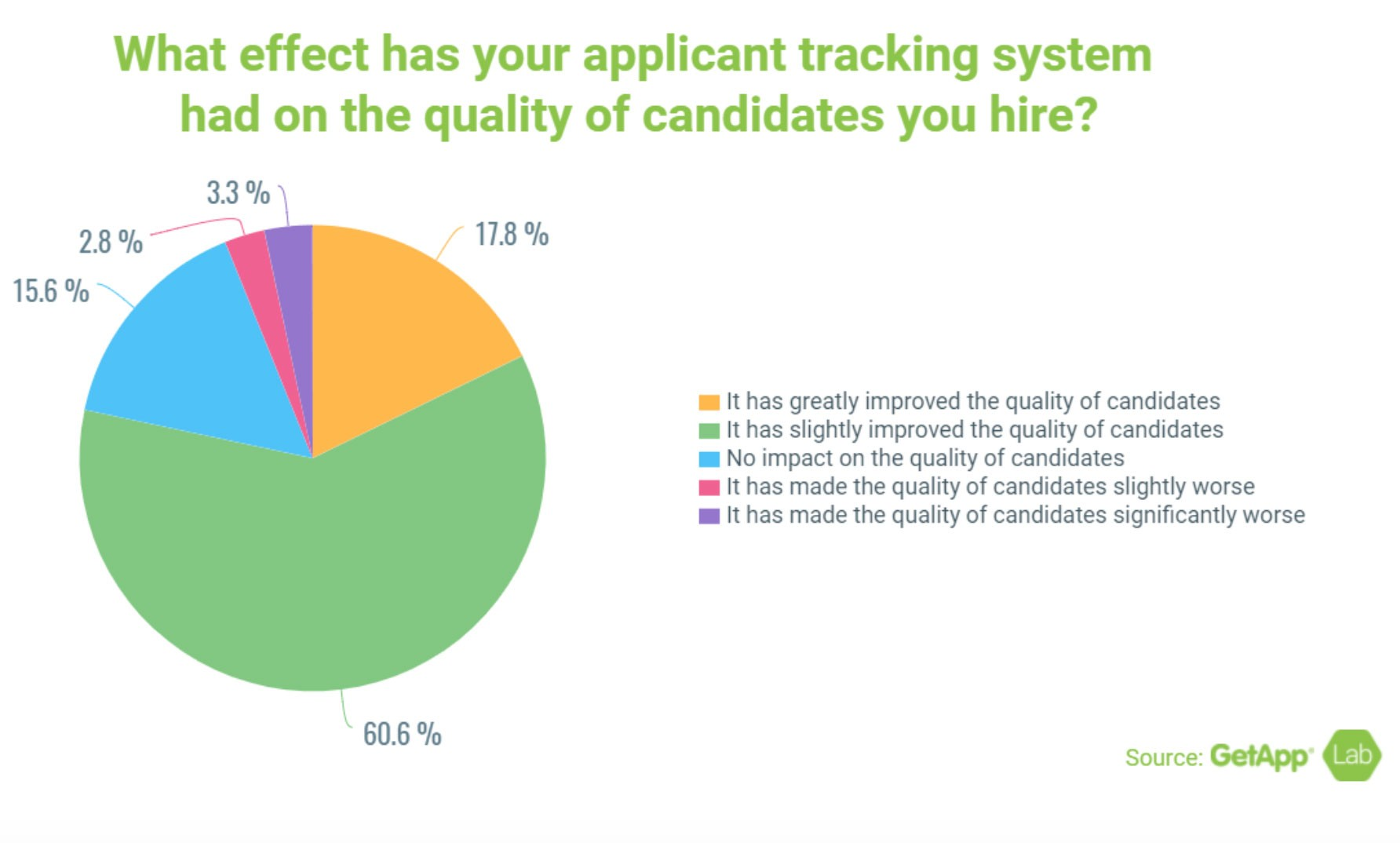 Screenshot of pie graph with headline: What effect has your applicant tracking system had on the quality of candidates you hire?  17.8% - It has greatly improved the quality of candidates 60.6% - It has slightly improved the quality of candidates 15.6% - No impact on the quality of candidates 2.8% - It has made the quality of candidates slightly worse 3.3% - It has made the quality of candidates significantly worse