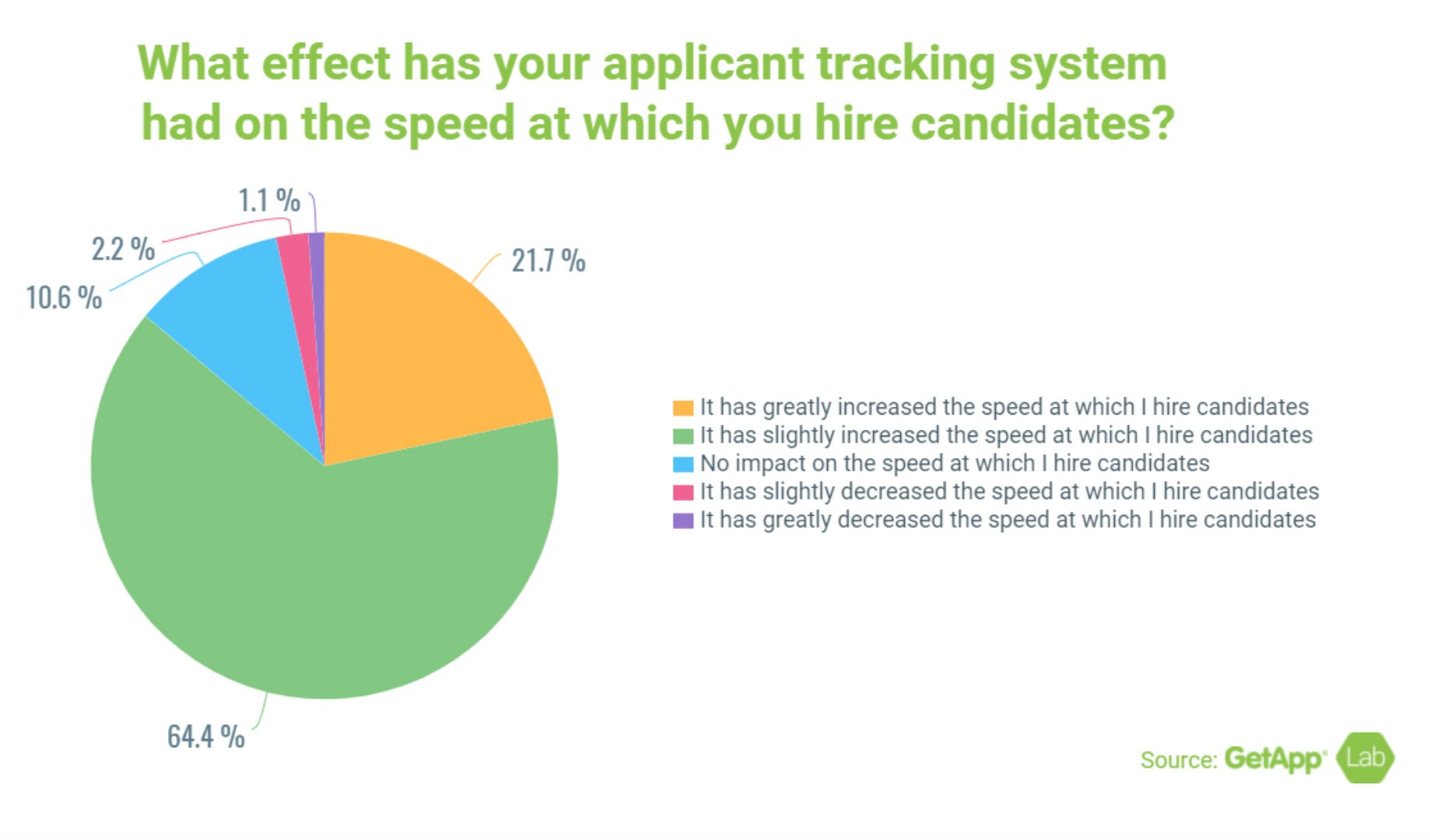 Screenshot of pie graph with headline: What effect has your applicant tracking system had on the speed at which you hire candidates?  21.7% - It has greatly increased the speed at which I hire candidates 64.4% - It has slightly increased the speed at which I hire candidates 10.6% - No impact on the speed at which I hire candidates 2.2% - It has slightly decreased the speed at which I hire candidates 1.1% - It has greatly decreased the speed at which I hire candidates