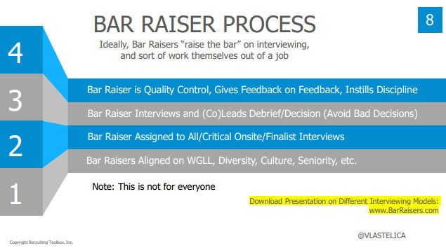 "Screenshot from John Vlastelica's presentation deck:  Title: Bar Raiser Process Subtitle: Ideally, Bar Raisers ""raise the bar"" on interviewing and sort of work themselves out of a job  4. Bar Raiser is Quality Control, Gives Feedback on Feedback, Instills Discipline 3. Bar Raiser Interviews and (Co) Leads Debrief / Decision (Avoid Bad Decisions) 2. Bar Raiser Assigned to All / Critical Onsite / Finalist Interviews 1. Bar Raisers Aligned on WGLL, Diversity, Culture, Seniority, etc  *Note: This is not for everyone *Download presentation on different interviewing models: www.BarRaisers.com"