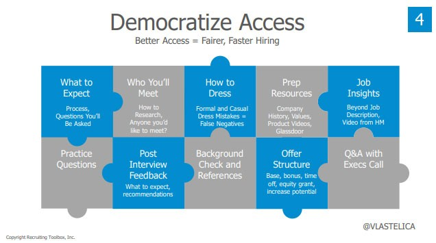 Screenshot from John Vlastelica's presentation deck:  Title: Democratize Access Subtitle: Better Access = Fairer, Faster Hiring  (Bullet points are represented as interlocking puzzle pieces)  —What to Expect: Process, questions you'll be asked —Who You'll Meet: How to research, anyone you'd like to meet? —How to Dress: Formal and casual dress mistakes = false negatives —Prep Resources: Company history, values, product videos, Glassdoor —Job Insights: Beyond job description, video from Hiring Manager —Practice Questions —Post Interview Feedback: What to expect, recommendations —Background Check and References —Offer Structure: Base, bonus, time off, equity grant, increase potential —Q&A with Execs Call