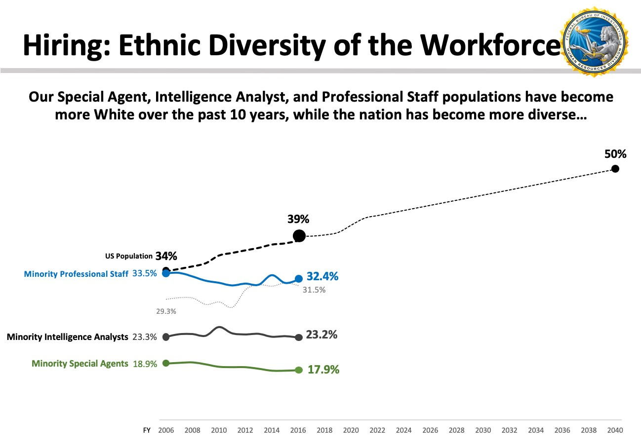 Graph from Peter Sursi's talk at Talent Connect showing how as the US population became more diverse between 2006 and 2016 (34% to 39%), the percentage of minority special agents (18.9% to 17.9%), minority intelligence analysts (23.3% to 23.2%), and minority professional staff (34% to 32.4%) at the FBI has shrunk.
