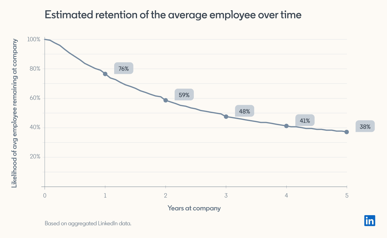 estimated retention of the average employee over time: after one year there is a 76% chance of retention, at year five that's down to 38%