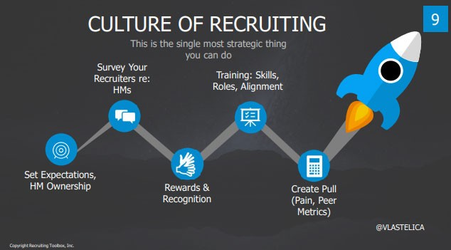 Screenshot from John Vlastelica's presentation deck:  Title: Culture of Recruiting Subtitle: This is the single most strategic thing you can do  —Set Expectations, HM Ownership —Survey Your Recruiters re: HMs —Rewards & Recognition —Training: Skills, Roles, Alignment —Create Pull (Pain, Peer Metrics)  (Bullets are represented by rocket ship taking off)