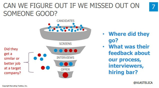 Screenshot from John Vlastelica's presentation deck:  Title: Can We Figure Out If We Missed Out On Someone Good?  - Did they get a similar or better job at a target company? - Where did they go? - What was their feedback about our process, interviewers, hiring bar?