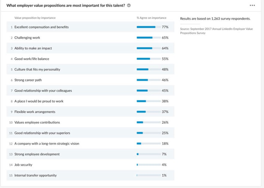 Screenshot from LinkedIn Talent Insights survey. Question: What employer value propositions are most important for this talent? 1. Excellent compensation and benefits: 77% agree on importance 2. Challenging work: 65% agree on importance 3. Ability to make an impact: 64% agree on importance 4. Good work/life balance: 55% agree on importance 5. Culture that fits my personality: 48% agree on importance 6. Strong career path: 46% agree on importance 7. Good relationship with your colleagues: 45% agree on importance 8. A place I would be proud to work: 38% agree on importance 9. Flexible work arrangements: 37% agree on importance 10. Values employee contributions: 26% agree on importance 11. Good relationship with your superiors: 25% agree on importance 12. A company with a long-term strategic vision: 18% agree on importance 13. Strong employee development: 7% agree on importance 14. Job security: 4% agree on importance 15. Internal transfer opportunity: 1% agree on importance * Results are based on 1,263 survey respondents. Source: September 2017 Annual LinkedIn Employer Value Propositions Survey