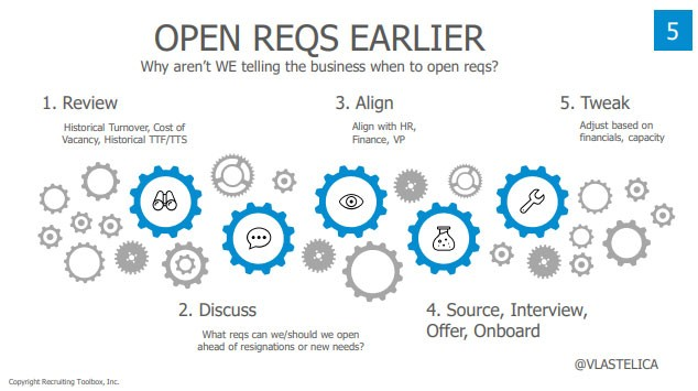 Screenshot from John Vlastelica's presentation deck:  Title: Open Reqs Earlier Subtitle: Why aren't WE telling the business when to open reqs?  1. Review: Historical turnover, cost of vacancy, historical TTF/TTS 2. Discuss: What reqs can we/should we open ahead of resignations or new needs? 3. Align: Align with HR, Finance, VP 4. Source, Interview, Offer, Onboard 5. Tweak: Adjust based on financials, capacity