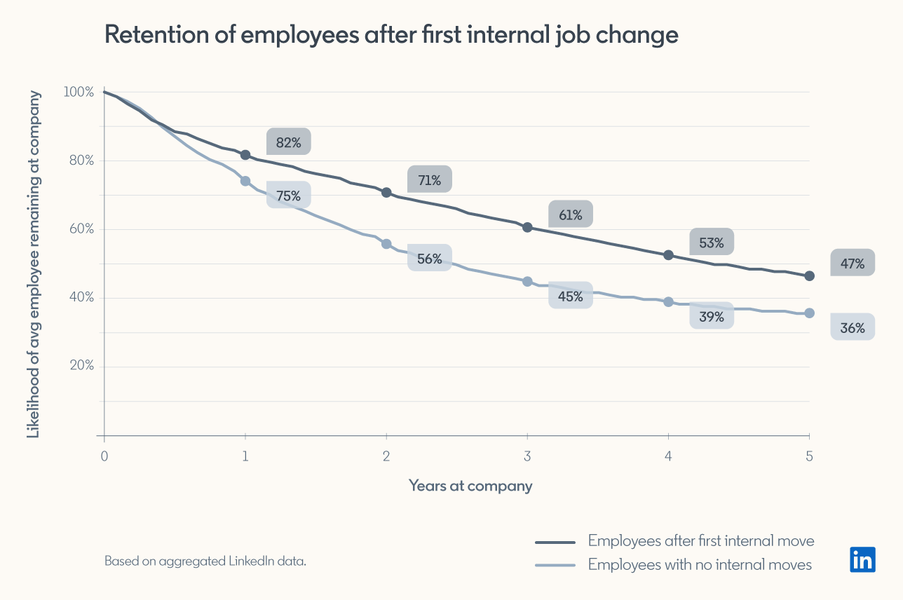 employees who change jobs internally are more likely to stay