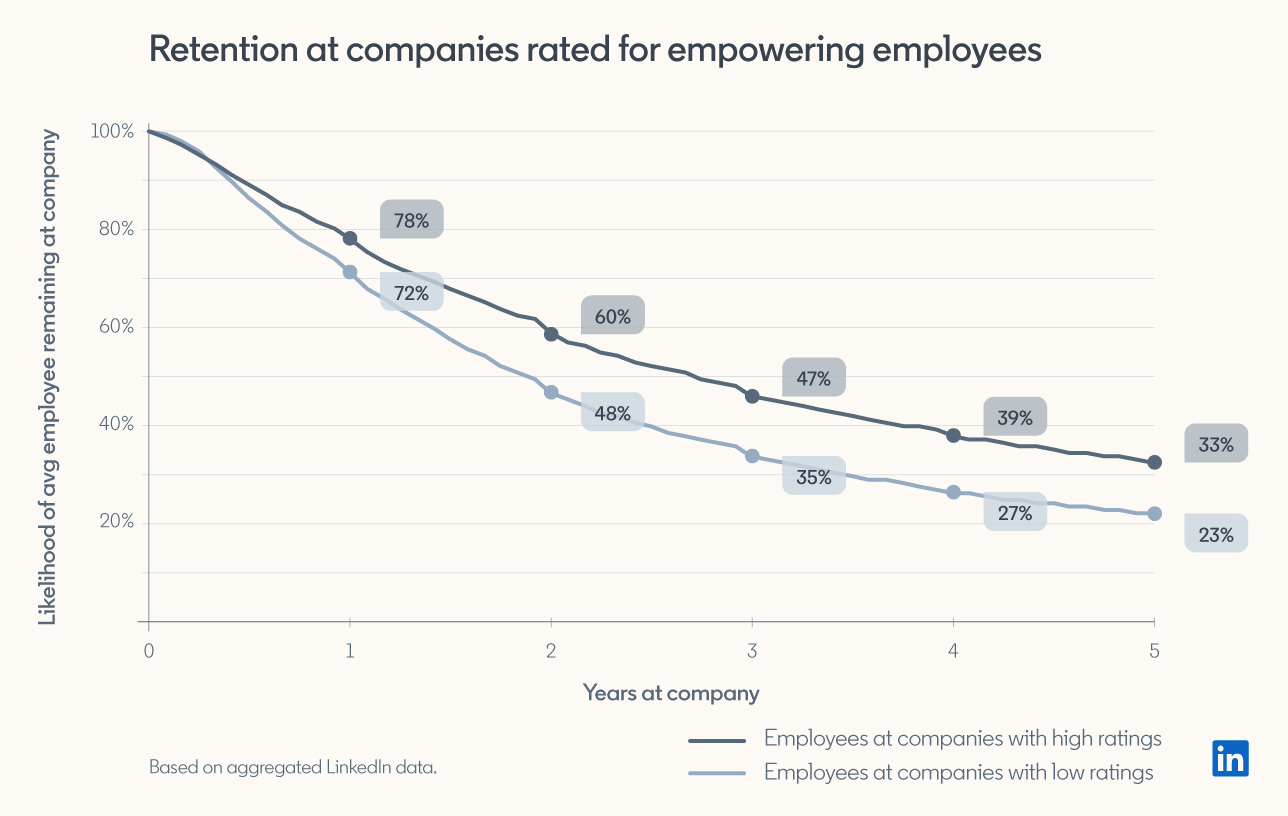 graph showing that companies that empower employees have higher retention rates