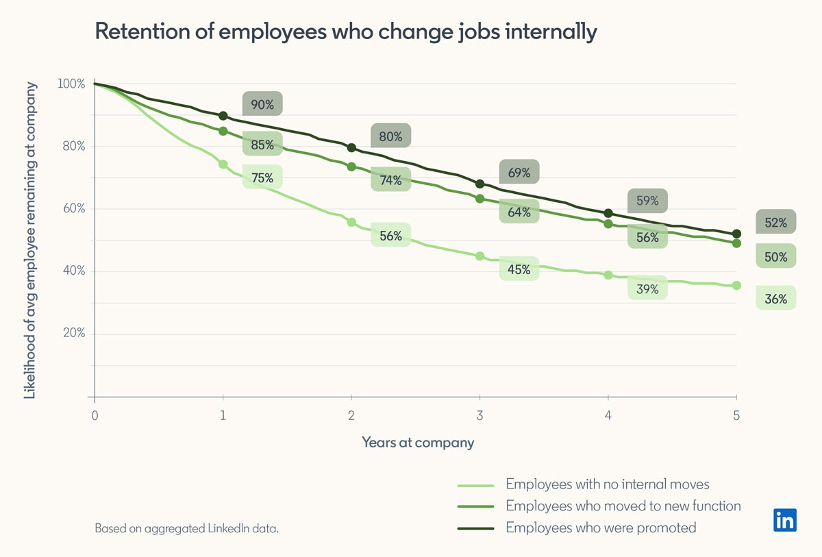 graph showing that employees who get promoted are more likely to stay, then employees who make lateral moves, and employees who don't get promoted or get a new role are least likely to stay