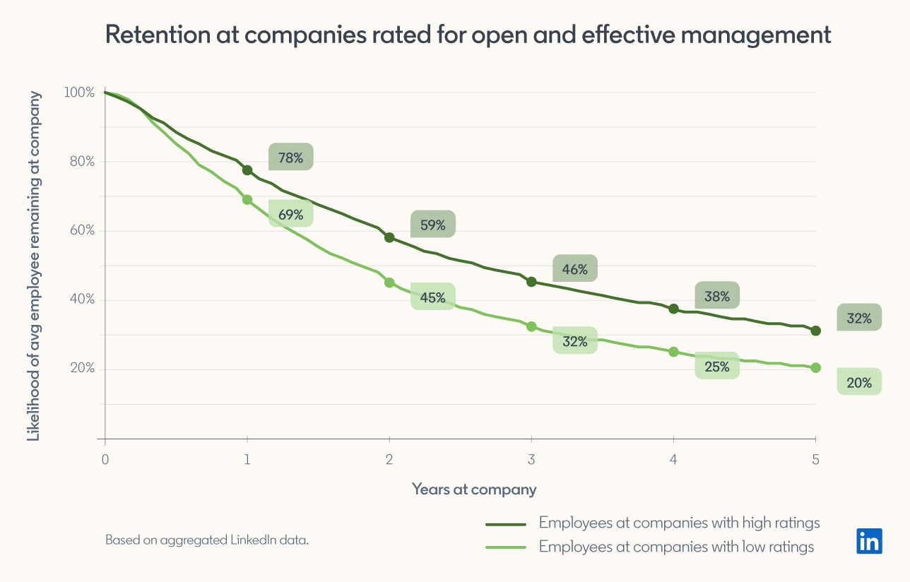 companies with more open and effective managers are more likely to retain employees