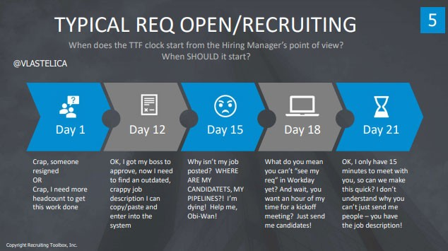 "Screenshot from John Vlastelica's presentation deck:  Title: Typical Req Open/Recruiting Subtitle: When does the TTF clock start from the Hiring Manager's point of view? When SHOULD it start?  Day 1: ""Crap, someone resigned"" OR ""Crap, I need more headcount to get this work done."" Day 12: ""Ok, I got my boss to approve, now I need to find an outdated, crappy job description I can copy/paste and enter into the system."" Day 15: ""Why isn't my job posted? WHERE ARE MY CANDIDATES, MY PIPELINES?! I'm dying! Help me, Obi-Wan!"" Day 18: ""What do you mean you can't 'see my req' in Workday yet? And wait, you want an hour of my time for a kickoff meeting? Just send me candidates!"" Day 21: ""OK, I only have 15 minutes to meet with you, so can we make this quick? I don't understand why you can't just send me people — you have the job description!"""