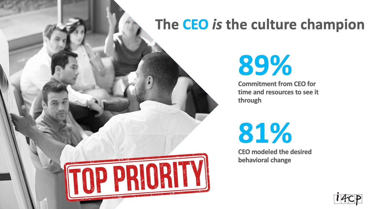 Screenshot from i4cp presentation deck:  Title: The CEO is the culture champion  89% — Commitment from CEO for time and resources to see it through  81% — CEO modeled the desired behavioral change