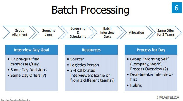 "Screenshot from John Vlastelica's presentation deck:  Title: Batch Processing  Group Alignment —> Sourcing Jams —> Screening & Scheduling —> Batch Interview Days —> Allocation —> Same Offer for 2 Teams  Interview Day Goal - 12 pre-qualified candidates per day - Same day decisions - Same day offers (?)  Resources - Sourcer - Logistics person - 3-4 calibrated Interviewers (same or from 2 different teams?)  Process for Day - Group ""Morning Sell"" (Company, Work), Process Overview (?) - Deal-breaker Interviews first - Rubric"