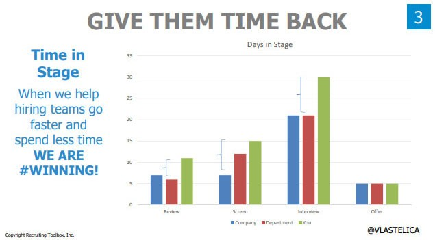 Screenshot from John Vlastelica's presentation deck:  Title: Give Them Time Back Subtitle: Time in Stage — When we help hiring teams go faster and spend less time, WE ARE #WINNING