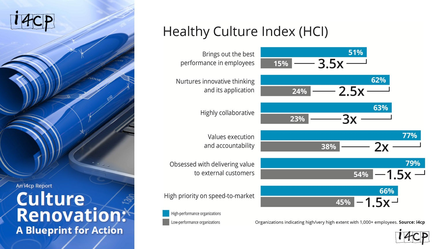 Screenshot of bar graph from i4cp report:  Title: Healthy Culture Index (HCI)  Brings out the best performance in employees: 51% high-performance organizations 15% low-performance organizations 3.5X difference  Nurtures innovative thinking and its application: 62% high-performance organizations 24% low-performance organizations 2.5X difference  Highly collaborative: 63% high-performance organizations 23% low-performance organizations 3X difference  Values execution and accountability 77% high-performance organizations 38% low-performance organizations 2X difference  Obsessed with delivering value to external customers: 79% high-performance organizations 54% low-performance organizations 1.5X difference  High priority on speed-to-market: 66% high-performance organizations 45% low-performance organizations 1.5X difference  *Organizations indicating high/very high extent with 1000+ employees (Source: i4cp)