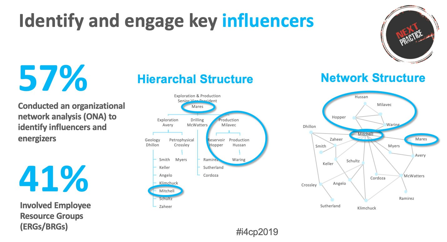 Screenshot from i4cp presentation deck:  Title: Identify and engage key influencers  57% — Conducted an organizational network analysis (ONA) to identify influencers and energizers  41% — Involved Employee Resource Groups (ERGs/BRGs)  Slide also shows visual representations of formal hierarchal structures in a company and informal network structures in a company. Even if someone is low on the hierarchal structure, they can still be a significant player in the more informal network structure.
