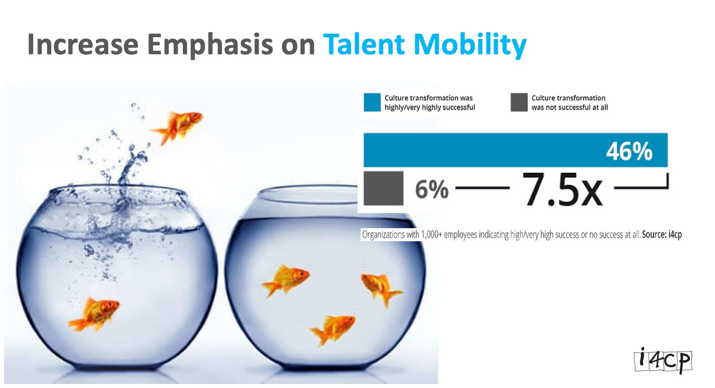 Screenshot from i4cp presentation deck:  Title: Increase Emphasis on Talent Mobility  Bar graph:  46% — Culture transformation was highly/very highly successful 6% — Culture transformation was not successful at all 7.5X difference  *Organizations with 1,000+ employees indicating high/very high success or no success at all  (Background photo behind graph is of two fish bowls, with one fish jumping from one bowl to the other)