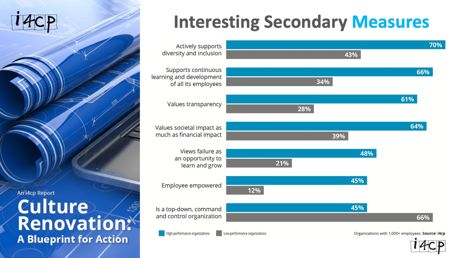 Screenshot of bar graph from i4cp report:  Title: Interesting Secondary Measures  Actively supports diversity and inclusion: High-performance organizations: 70% Low-performance organizations: 43%  Supports continuous learning and development of all its employees: High-performance organizations: 66% Low-performance organizations: 34%  Values transparency: High-performance organizations: 61% Low-performance organizations: 28%  Values societal impact as much as financial impact: High-performance organizations: 64% Low-performance organizations: 39%  Views failure as an opportunity to learn and grow: High-performance organizations: 48% Low-performance organizations: 21%  Employee empowered: High-performance organizations: 45% Low-performance organizations: 12%  Is a top-down, command and control organization: High-performance organizations: 45% Low-performance organizations: 66%  *Organizations with 1,000+ employees (Source: i4cp)