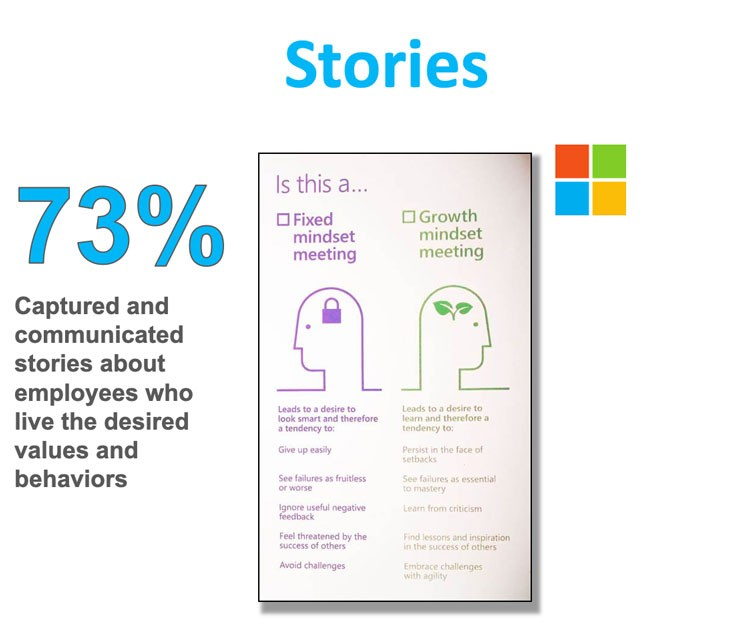 "Screenshot from i4cp presentation deck:  Title: Stories  73% — Captured and communicated stories about employees who live the desired values and behaviors  Slide also shows example of poster found in Microsoft conference rooms. Poster shows the difference between a ""Fixed mindset meeting"" and a ""Growth mindset meeting"""