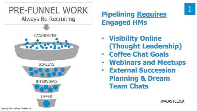Screenshot from John Vlastelica's presentation deck:  Title: Pre-funnel Work: Always Be Recruiting  Pipelining Requires Engaged HMs - Visibility online (thought leadership) - Coffee chat goals - Webinars and meetups - External succession planning & dream team chats
