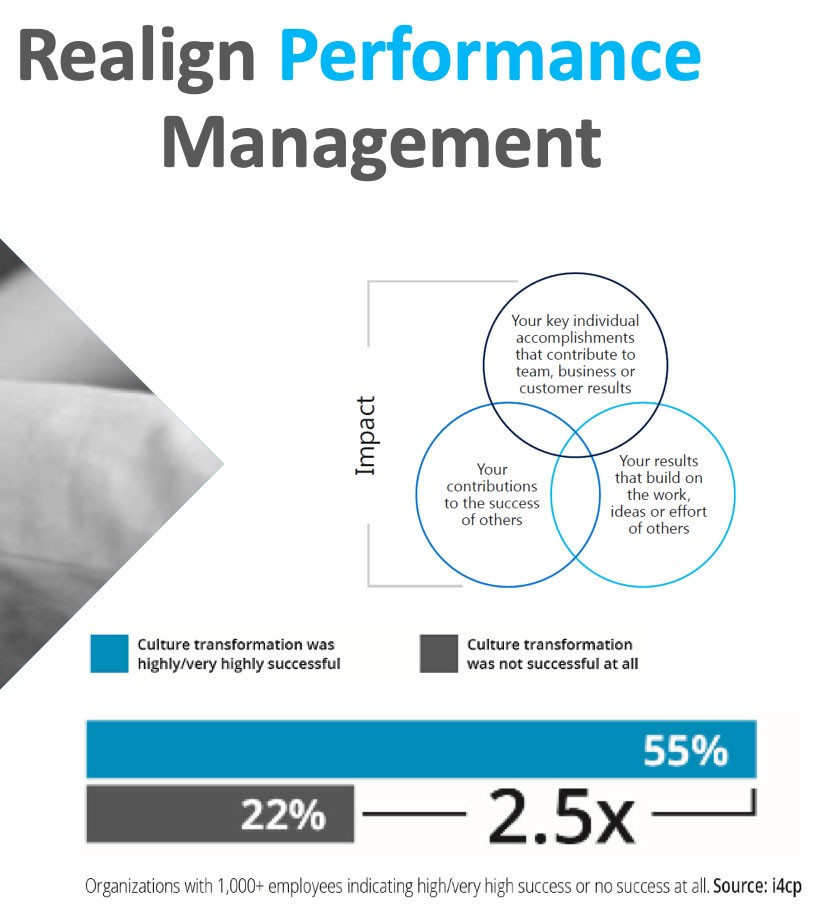 "Screenshot from i4cp presentation deck:  Title: Realign Performance Management  Slide has Venn diagram labeled ""Impact"". Three circles in the diagram are labeled:  1. Your contributions to the success of others 2. Your key individual accomplishments that contribute to team, business, or customer results 3. Your results that on the work, ideas, or efforts of others  There's also a bar graph:  55% — Culture transformation was highly/very highly successful 22% — Culture transformation was not successful at all 2.5X difference  *Organizations with 1,000+ employees indicating high/very high success or no success at all"