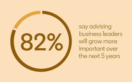 Statistic from The Future of Recruiting Report:  82% say advising business leaders will grow more important over the next 5 years