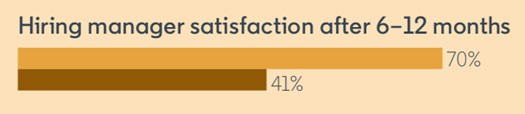 "Screenshot from The Future of Recruiting Report of bar graph that indicates 70% of those surveyed think ""Hiring manager satisfaction after 6-12 months"" is a very useful metric to track over the next 5 years. 41% currently use this metric."