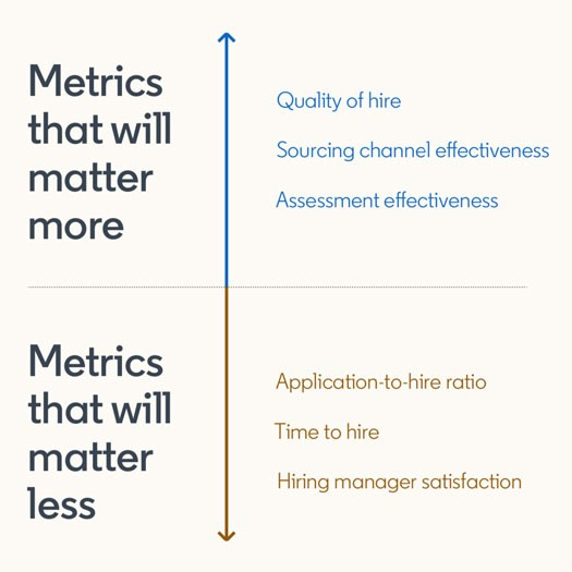 Screenshot from The Future of Recruiting Report:  Metrics that will matter more: —Quality of hire —Sourcing channel effectiveness —Assessment effectiveness  Metrics that will matter less: —Application-to-hire ratio —Time to hire —Hiring manager satisfaction