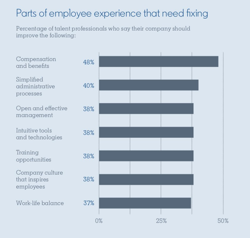 Bar graph from the Global Talent Trends 2020 report:  Title: Parts of employee experience that need fixing Subtitle: Percentage of talent professionals who say their company should improve the following:  Compensation and benefits: 48% Simplified administrative process: 40% Open and effective management: 38% Intuitive tools and technologies: 38% Training opportunities: 38% Company culture that inspires employees: 38% Work-life balance: 37%