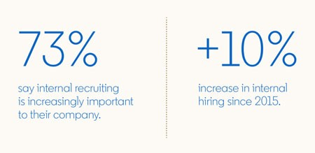 Statistics from the Global Talent Trends 2020 report:  73% say internal recruiting is increasingly important to their company.  10% increase in internal hiring since 2015.