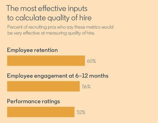 Screenshot from The Future of Recruiting Report:  Title: The most effective inputs to calculate quality of hire Subtitle: Precent of recruiting pros who say these metrics would be very effective at measuring quality of hire.  Employee retention: 60% Employee engagement at 6-12 months: 56% Performance ratings: 52%