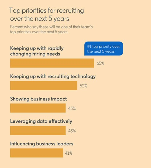 Screenshot from The Future of Recruiting Report  Title: Top priorities for recruiting over the next 5 years Percent who say these will be one of their team's top priorities over the next 5 years:  Keeping up with rapidly changing hiring needs: 65% Keeping up with recruiting technology: 52% Showing business impact: 43% Leveraging data effectively: 43% Influencing business leaders: 41%