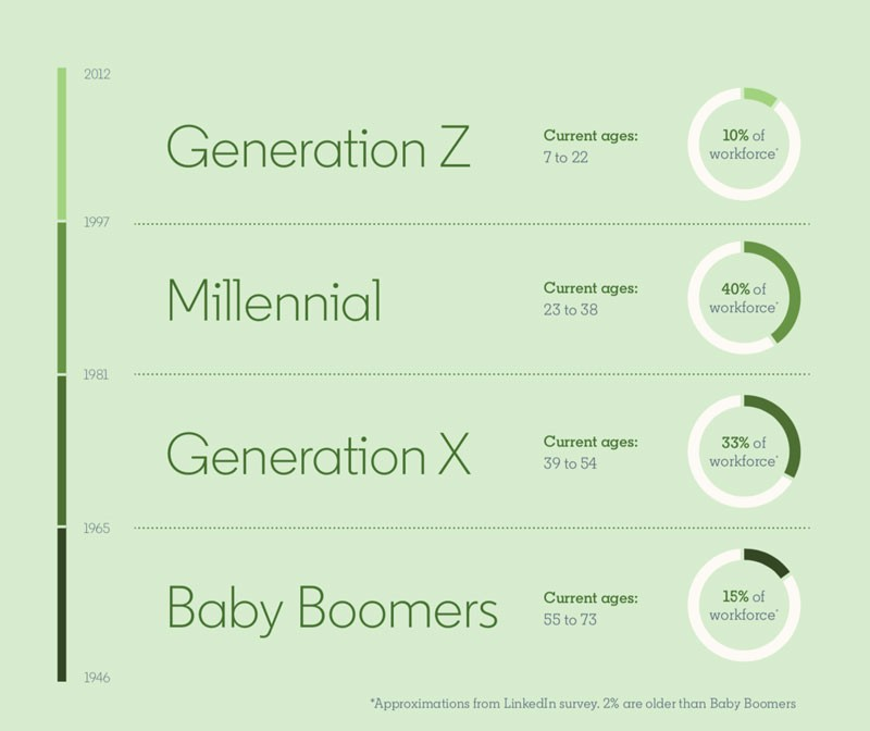 Multigenerational workforce statistics from Global Talent Trends 2020 report: Generation Z, current ages 7 to 22: 10% of workforce Millennial, current ages 23 to 38: 40% of workforce Generation X, current ages 39 to 54: 33% of workforce Baby Boomers, current ages 55 to 73: 15% of workforce