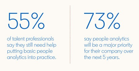 Statistic from the Global Talent Trends 2020 report:  55% of talent professionals say they still need help putting basic people analytics into practice.  73% say people analytics will be a major priority for their company over the next 5 years.