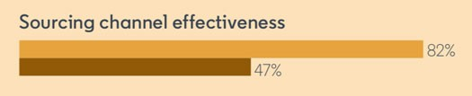 "Screenshot from The Future of Recruiting Report of bar graph that indicates 82% of those surveyed think ""Sourcing channel effectiveness"" is a very useful metric to track over the next 5 years. 47% currently use this metric."