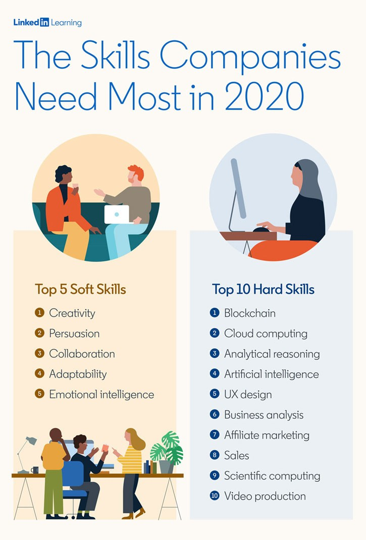 The Most In Demand Hard And Soft Skills Of 2020 Linkedin Talent Blog