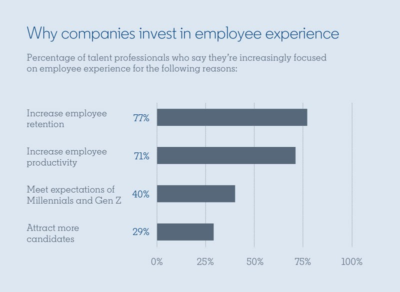 Bar graph from the Global Talent Trends 2020 report:  Title: Why companies invest in employee experience Percentage of talent professionals who say they're increasingly focused on employee experience for the following reasons:  Increase employee retention: 77% Increase employee productivity: 71% Meet expectations of Millennials and Gen Z: 40% Attract more candidates: 29%