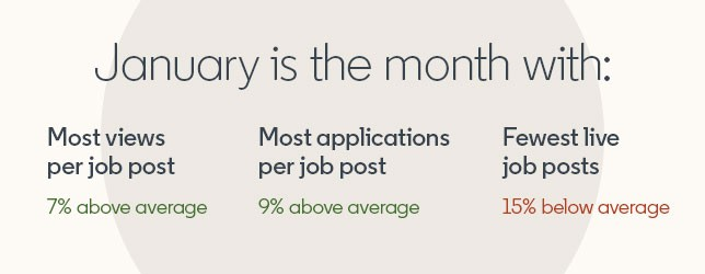 Image of the following text:  January is the month with:  Most views per job post - 7% above average Most applications per job post - 9% above average Fewest live job posts - 15% below average