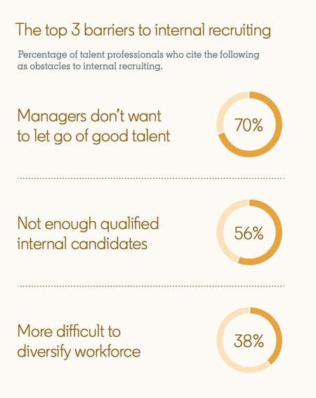 Statistics from screenshot of LinkedIn's Global Talent Trends report:  The top 3 barriers to internal recruiting Percentage of talent professionals who cite the following as obstacles to internal recruiting  70% - Managers don't want to let go of good talent 56% - Not enough qualified internal candidates 38% - More difficult to diversify workforce