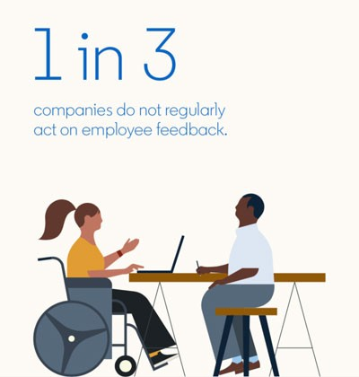 Statistic from Global Talent Trends 2020 report: 1 in 3 companies do not regularly act on employee feedback.