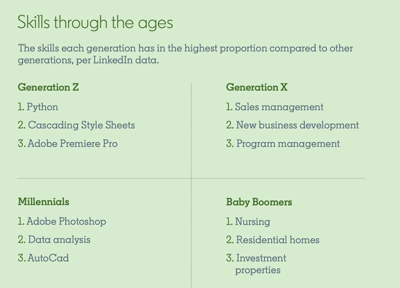 Screenshot from Global Talent Trends 2020 Report: Title:Skills through the ages Subtitle: The skills each generation has in the highest proportion compared to other generations, per LinkedIn data. Generation Z: 1. Python 2. Cascading Style Sheets 3. Adobe Premiere Pro Generation X: 1. Sales management 2. New business development 3. Program management Millennials: 1. Adobe Photoshop 2. Data analysis 3. AutoCad Baby Boomers: 1. Nursing 2. Residential homes 3. Investment properties