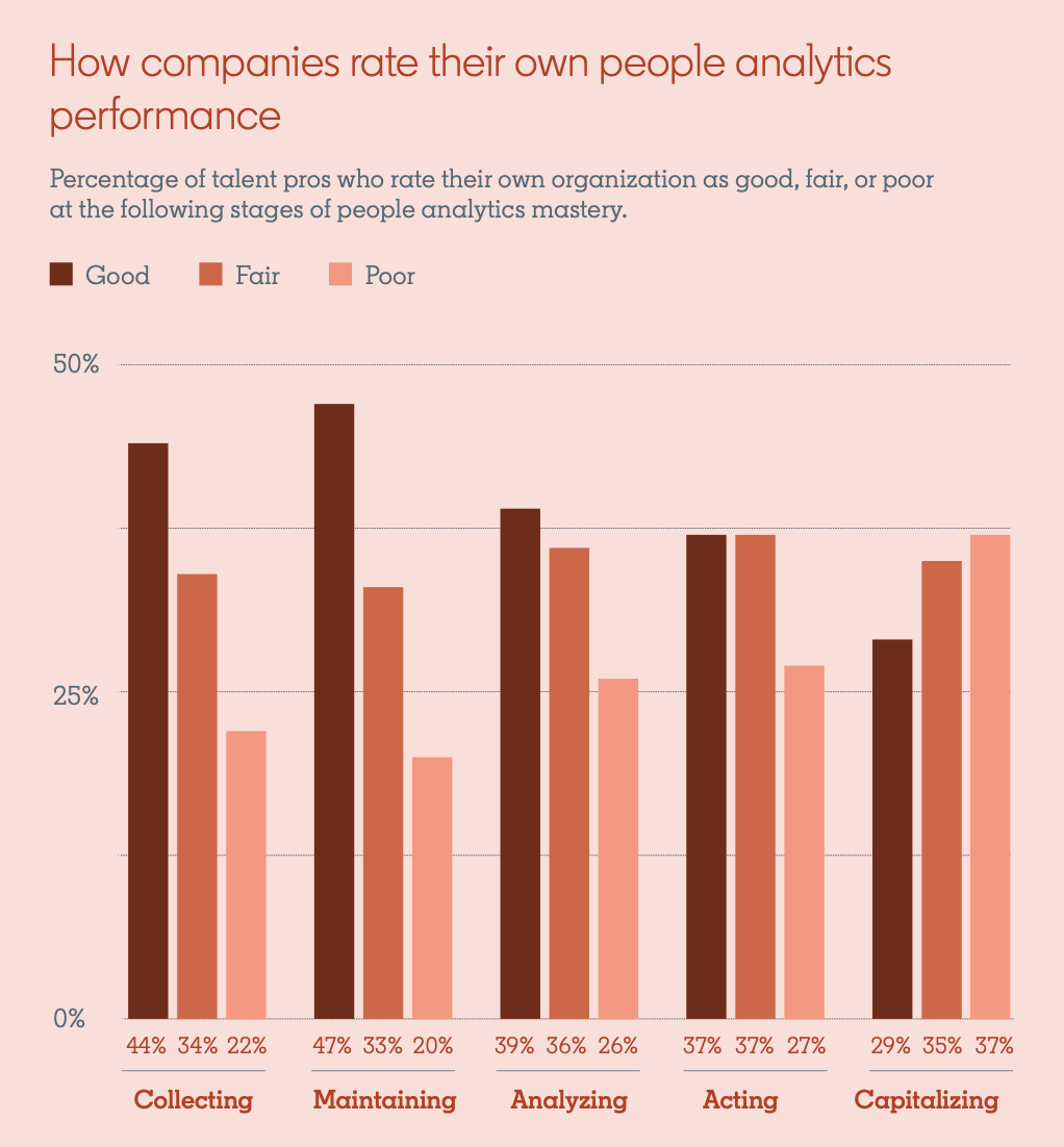 Statistics from a bar graph found in the Global Talent Trends 2020 report:  Title: How companies rate their own people analytics performance Subtitle: Percentage of talent pros who rate their own organization as good, fair, or poor at the following stages of people analytics mastery.  Collecting: Good - 44% Fair - 34% Poor - 22%  Maintaining: Good - 47% Fair - 33% Poor - 20%  Analyzing: Good - 39% Fair - 36% Poor - 26%  Acting: Good - 37% Fair - 37% Poor - 27%  Capitalizing: Good - 29% Fair - 35% Poor - 37%